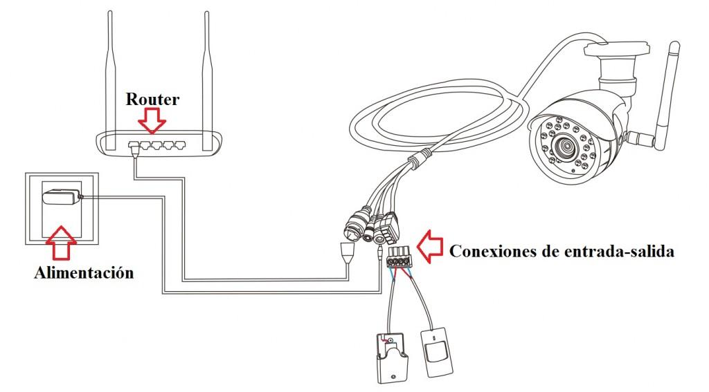 Conexiones alarma en cámara IP exterior