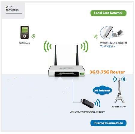 esquema_conexion_modem_3g_4g_con_router
