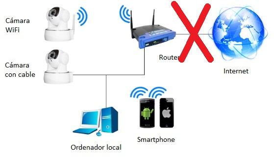 como conectar camara ip directamente a un pc sin router