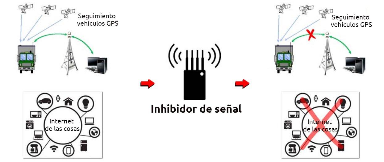 Señal De Localización: Como Instalar Un Detector De Inhibidor De Señal