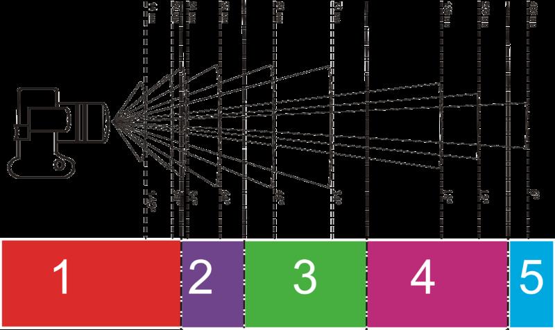 Lente y angulo cámara. Fuente Wikipedia