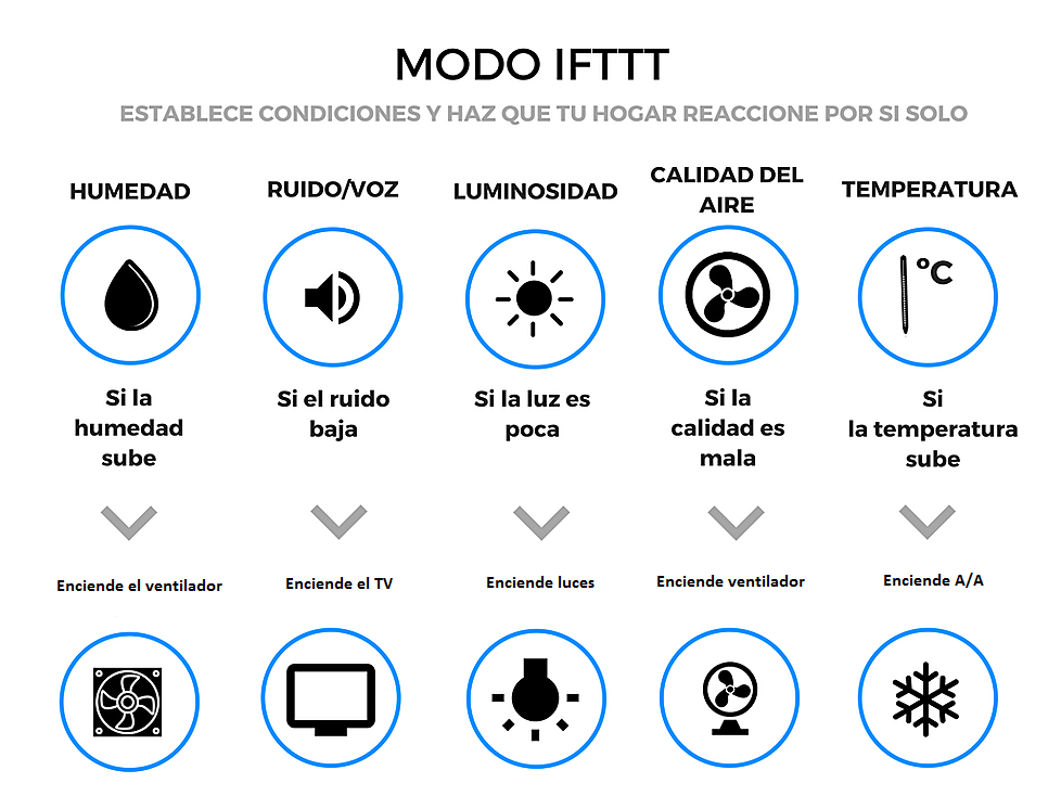 Como funciona IFTTT en Broadlink